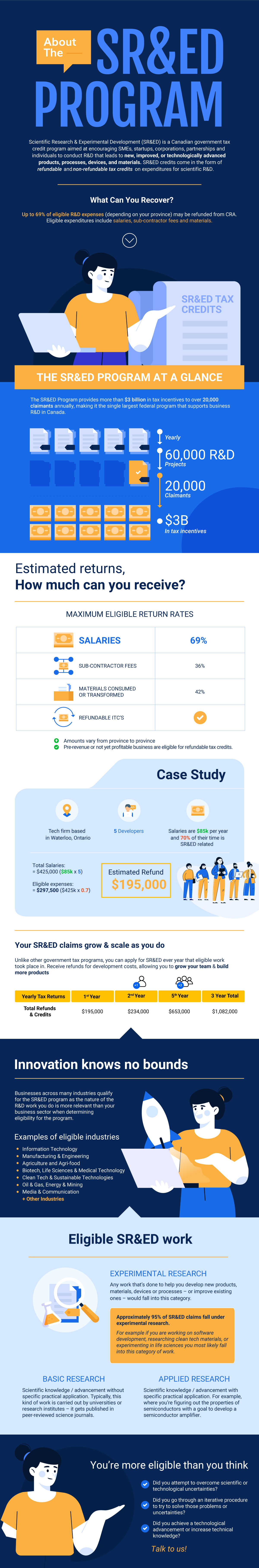 About The SRED Program - Infographic
